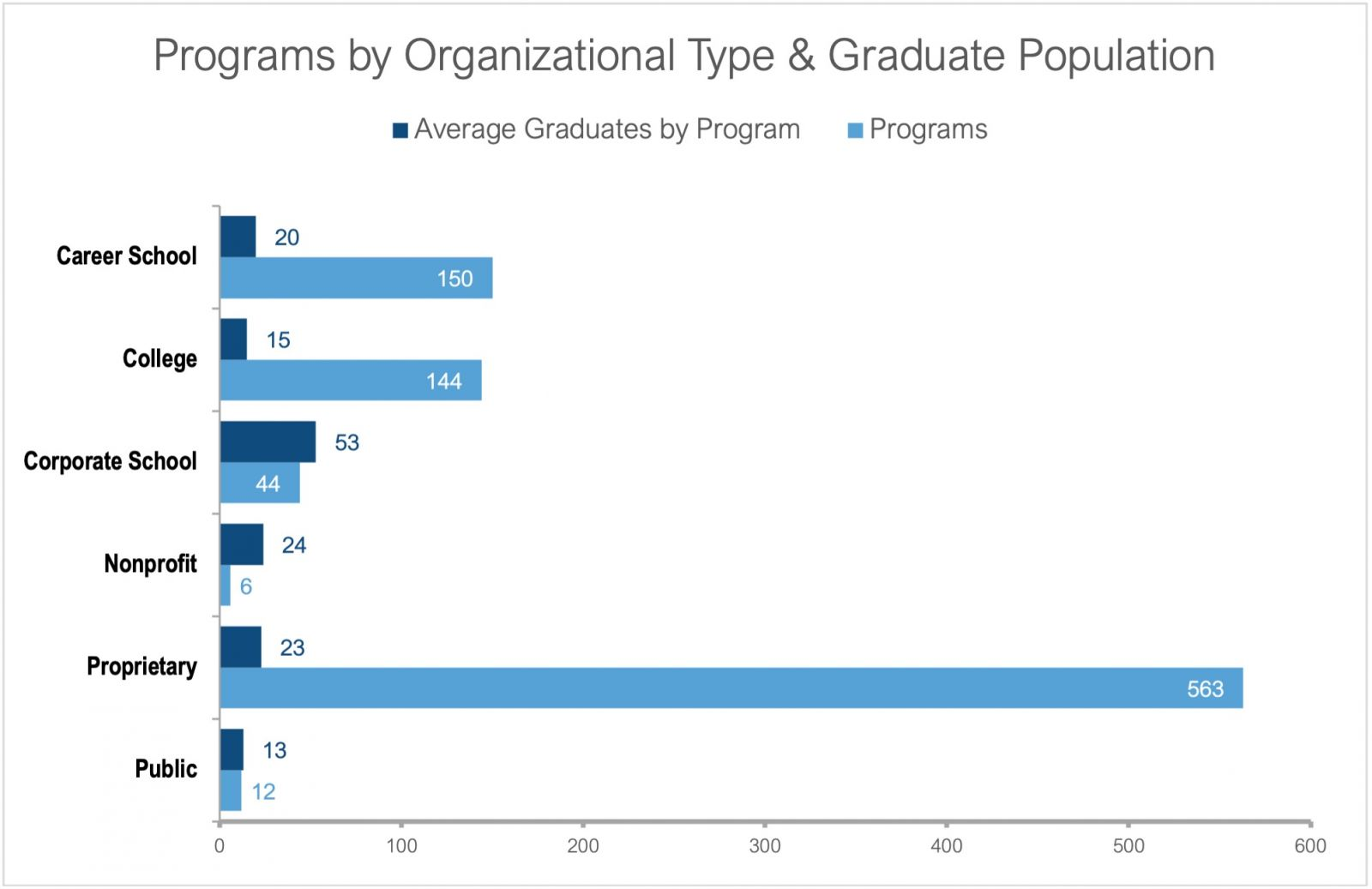 Chart showing massage programs by organizational type and graduate population