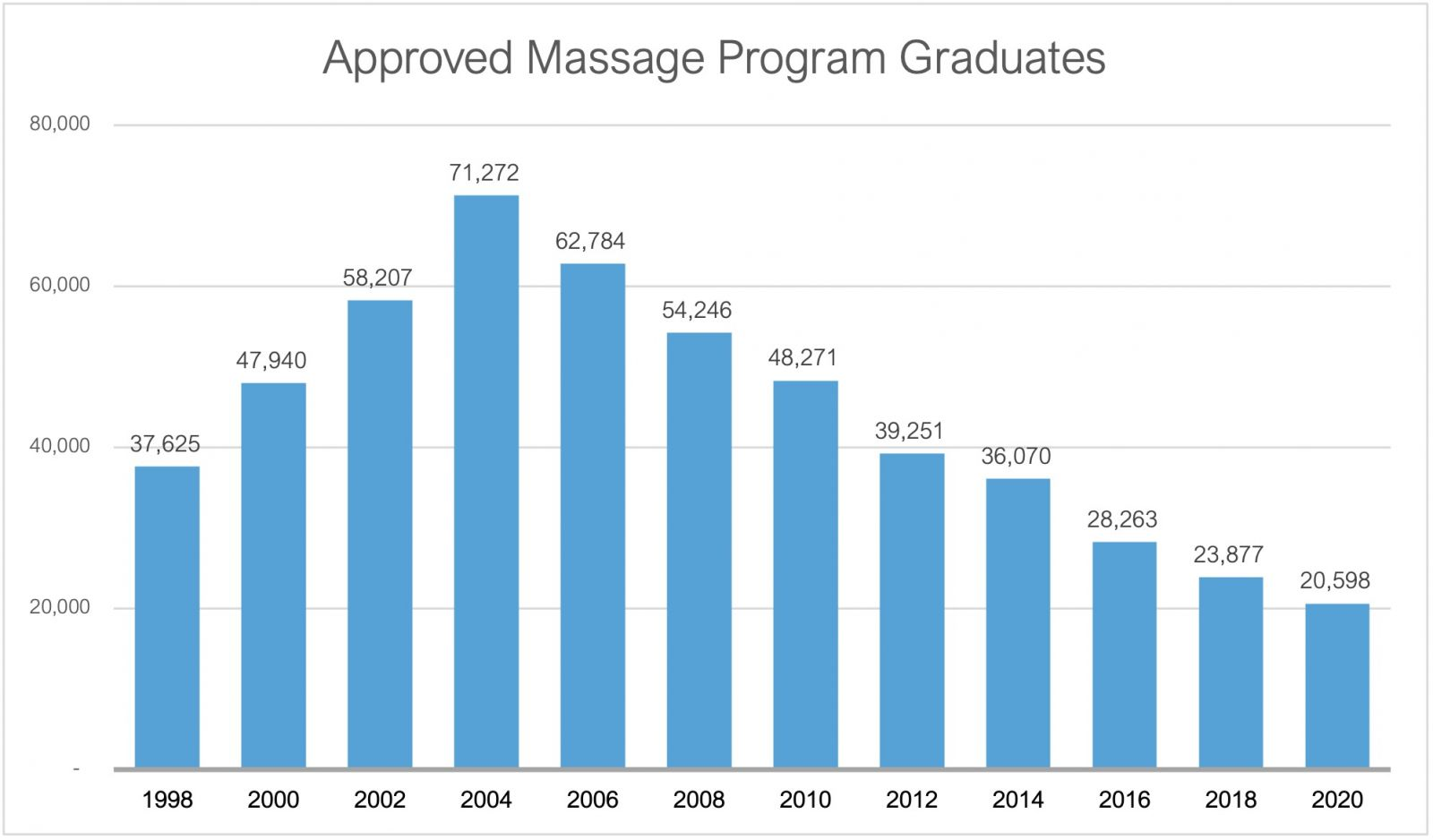 Chart showing number of massage school graduates per year